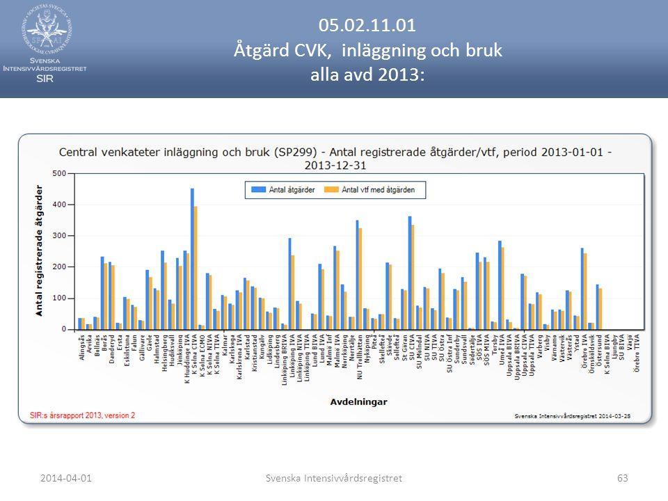 2014-04-01Svenska Intensivvårdsregistret63 05.02.11.01 Åtgärd CVK, inläggning och bruk alla avd 2013:
