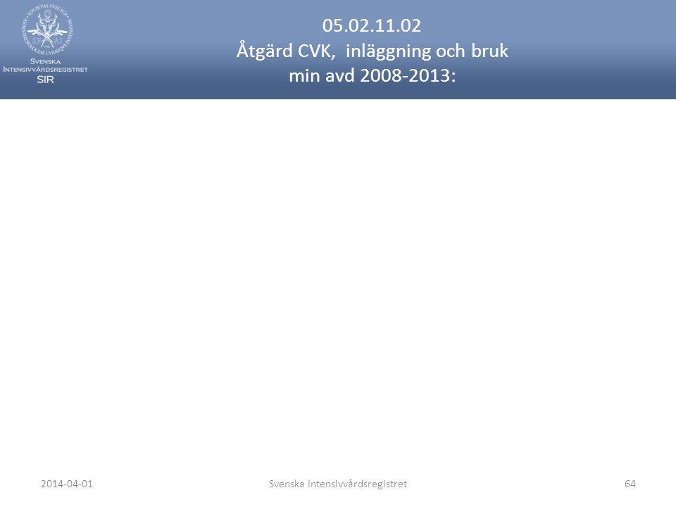 2014-04-01Svenska Intensivvårdsregistret64 05.02.11.02 Åtgärd CVK, inläggning och bruk min avd 2008-2013: