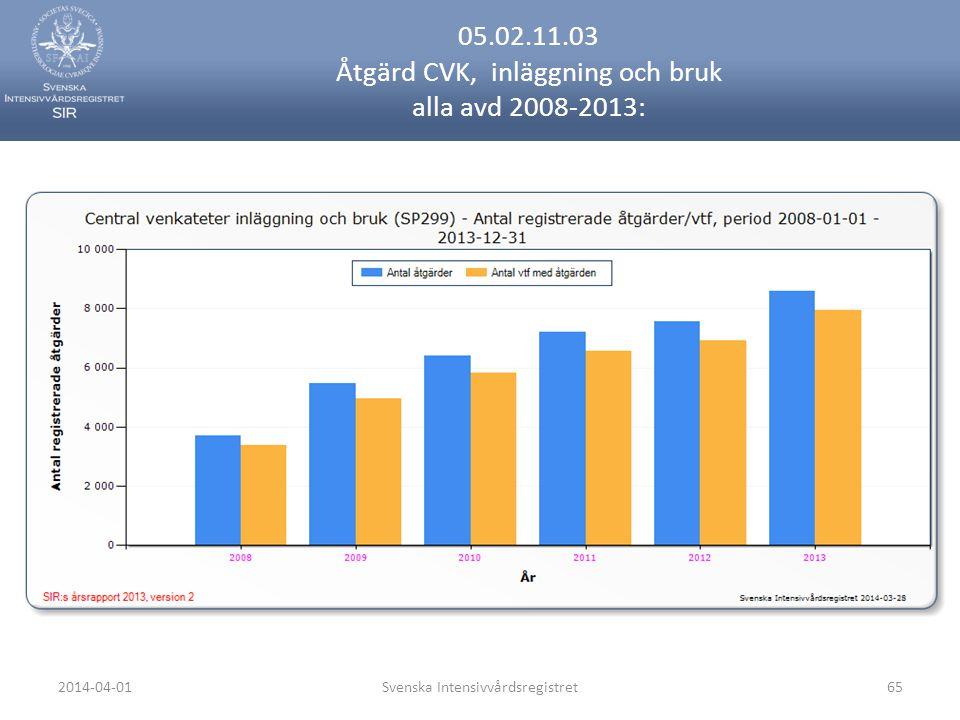 2014-04-01Svenska Intensivvårdsregistret65 05.02.11.03 Åtgärd CVK, inläggning och bruk alla avd 2008-2013:
