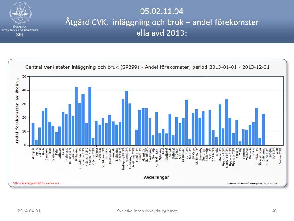 2014-04-01Svenska Intensivvårdsregistret66 05.02.11.04 Åtgärd CVK, inläggning och bruk – andel förekomster alla avd 2013: