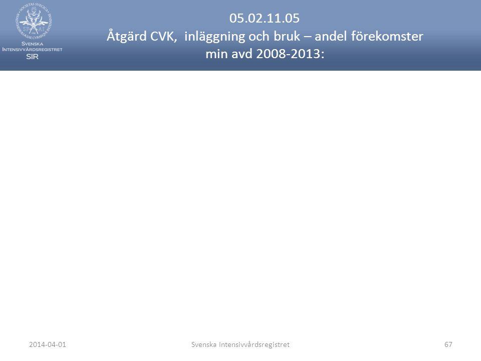 2014-04-01Svenska Intensivvårdsregistret67 05.02.11.05 Åtgärd CVK, inläggning och bruk – andel förekomster min avd 2008-2013: