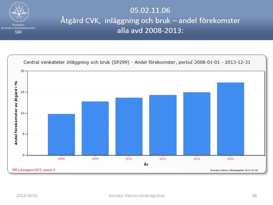 2014-04-01Svenska Intensivvårdsregistret68 05.02.11.06 Åtgärd CVK, inläggning och bruk – andel förekomster alla avd 2008-2013: