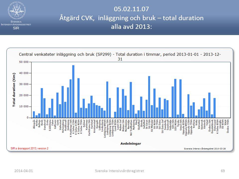 2014-04-01Svenska Intensivvårdsregistret69 05.02.11.07 Åtgärd CVK, inläggning och bruk – total duration alla avd 2013: