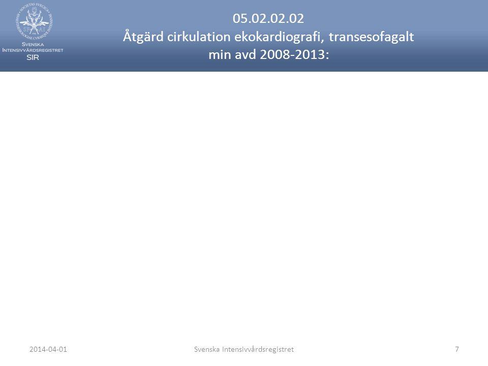 2014-04-01Svenska Intensivvårdsregistret7 05.02.02.02 Åtgärd cirkulation ekokardiografi, transesofagalt min avd 2008-2013: