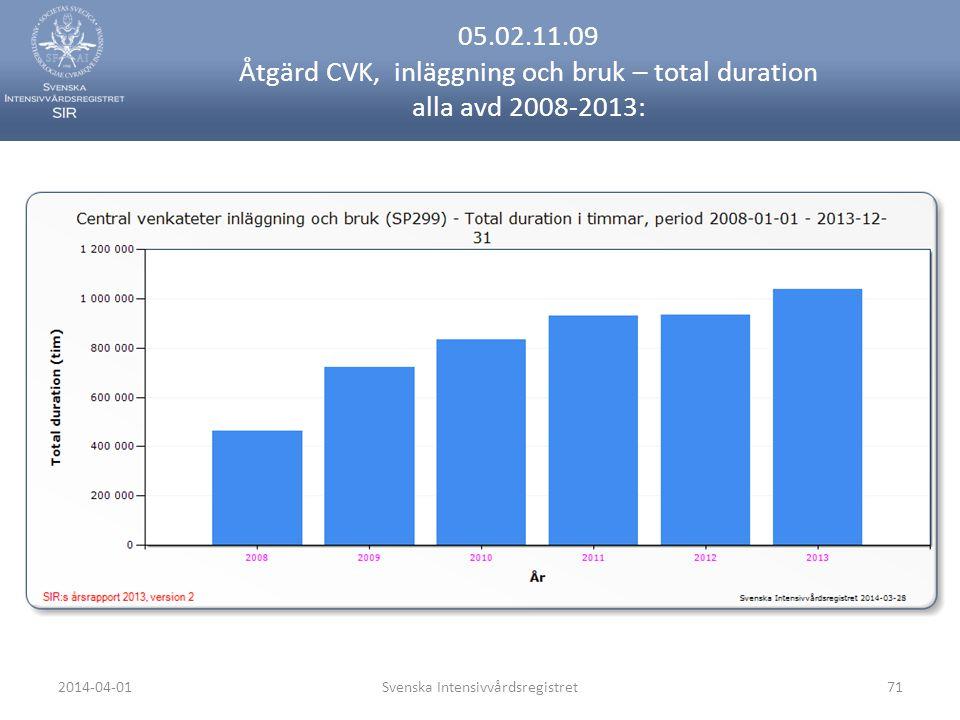 2014-04-01Svenska Intensivvårdsregistret71 05.02.11.09 Åtgärd CVK, inläggning och bruk – total duration alla avd 2008-2013: