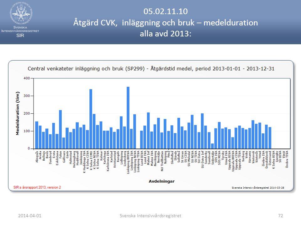 2014-04-01Svenska Intensivvårdsregistret72 05.02.11.10 Åtgärd CVK, inläggning och bruk – medelduration alla avd 2013: