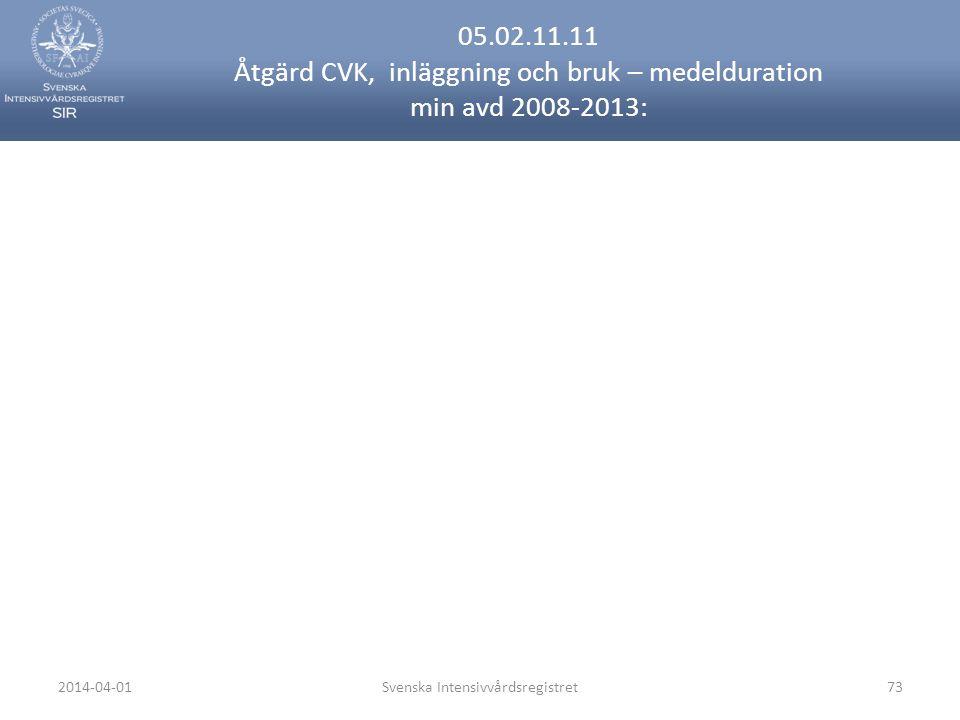 2014-04-01Svenska Intensivvårdsregistret73 05.02.11.11 Åtgärd CVK, inläggning och bruk – medelduration min avd 2008-2013: