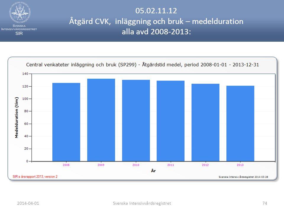 2014-04-01Svenska Intensivvårdsregistret74 05.02.11.12 Åtgärd CVK, inläggning och bruk – medelduration alla avd 2008-2013:
