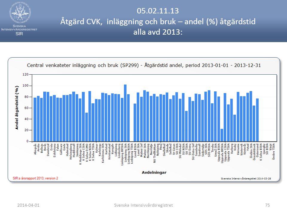 2014-04-01Svenska Intensivvårdsregistret75 05.02.11.13 Åtgärd CVK, inläggning och bruk – andel (%) åtgärdstid alla avd 2013: