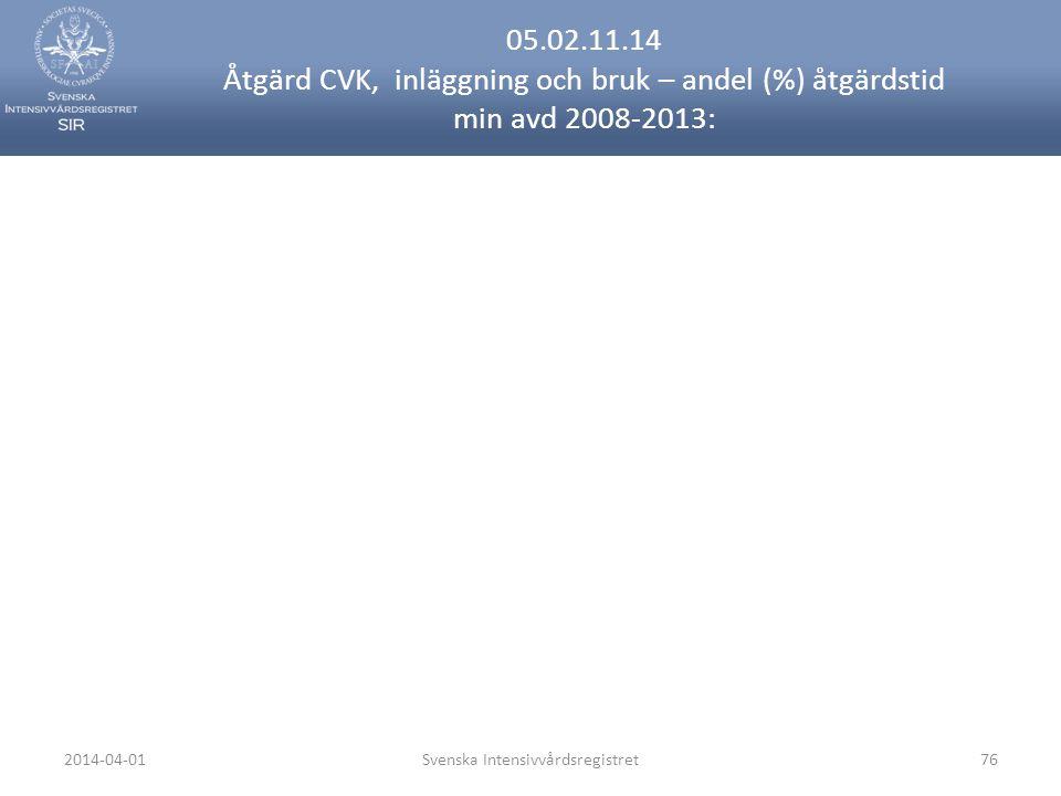 2014-04-01Svenska Intensivvårdsregistret76 05.02.11.14 Åtgärd CVK, inläggning och bruk – andel (%) åtgärdstid min avd 2008-2013: