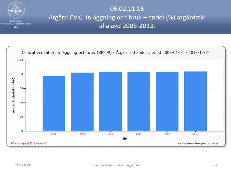2014-04-01Svenska Intensivvårdsregistret77 05.02.11.15 Åtgärd CVK, inläggning och bruk – andel (%) åtgärdstid alla avd 2008-2013: