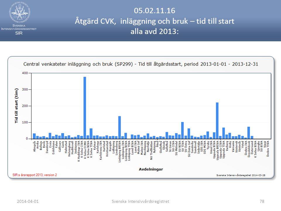 2014-04-01Svenska Intensivvårdsregistret78 05.02.11.16 Åtgärd CVK, inläggning och bruk – tid till start alla avd 2013: