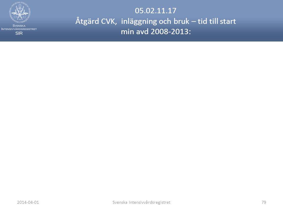 2014-04-01Svenska Intensivvårdsregistret79 05.02.11.17 Åtgärd CVK, inläggning och bruk – tid till start min avd 2008-2013: