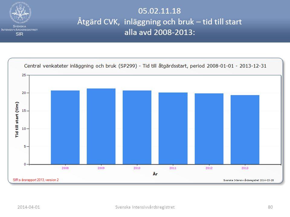 2014-04-01Svenska Intensivvårdsregistret80 05.02.11.18 Åtgärd CVK, inläggning och bruk – tid till start alla avd 2008-2013: