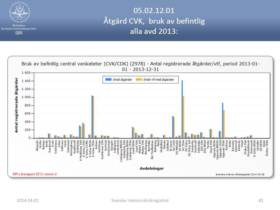 2014-04-01Svenska Intensivvårdsregistret81 05.02.12.01 Åtgärd CVK, bruk av befintlig alla avd 2013: