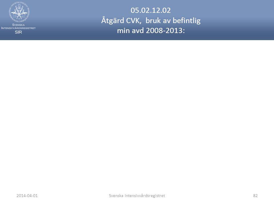 2014-04-01Svenska Intensivvårdsregistret82 05.02.12.02 Åtgärd CVK, bruk av befintlig min avd 2008-2013: