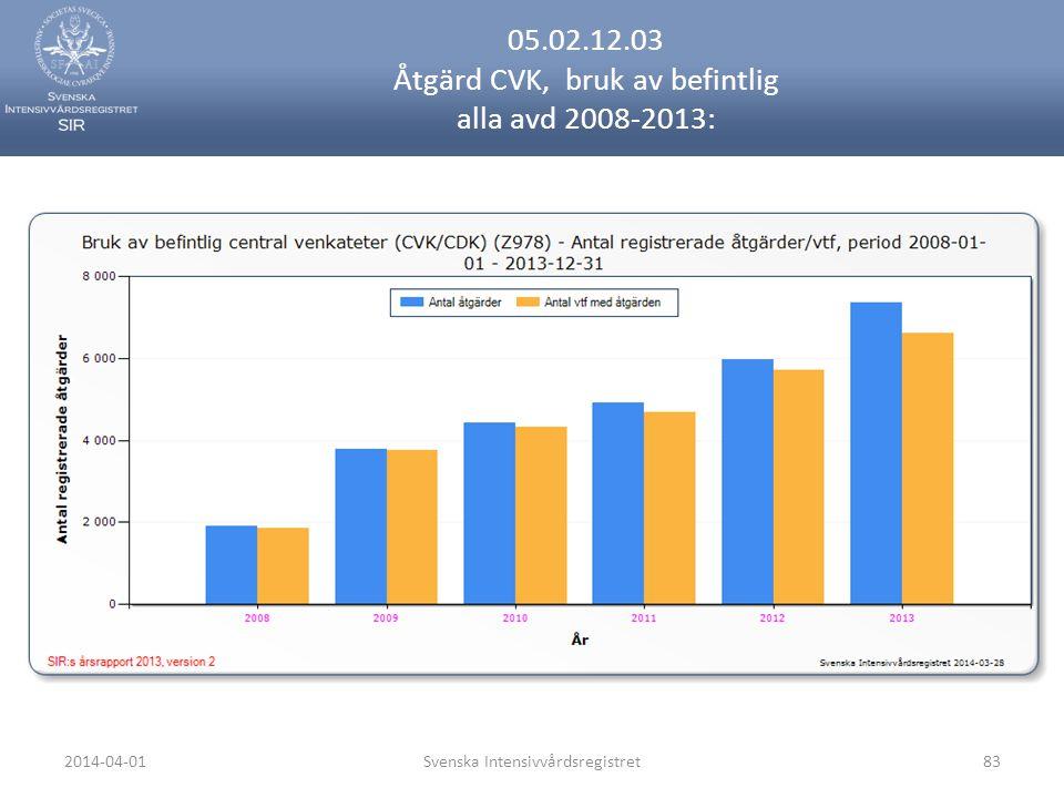 2014-04-01Svenska Intensivvårdsregistret83 05.02.12.03 Åtgärd CVK, bruk av befintlig alla avd 2008-2013: