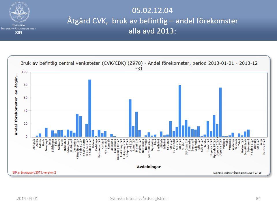 2014-04-01Svenska Intensivvårdsregistret84 05.02.12.04 Åtgärd CVK, bruk av befintlig – andel förekomster alla avd 2013: