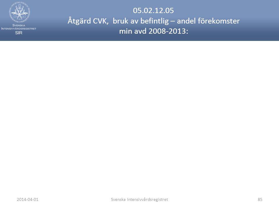 2014-04-01Svenska Intensivvårdsregistret85 05.02.12.05 Åtgärd CVK, bruk av befintlig – andel förekomster min avd 2008-2013: