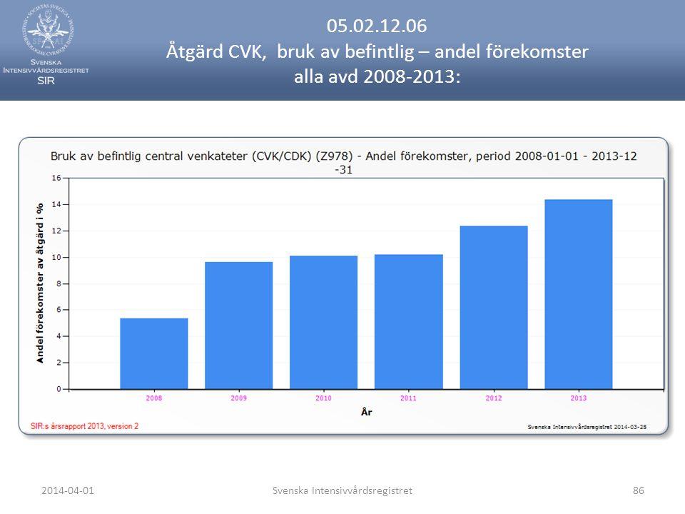2014-04-01Svenska Intensivvårdsregistret86 05.02.12.06 Åtgärd CVK, bruk av befintlig – andel förekomster alla avd 2008-2013: