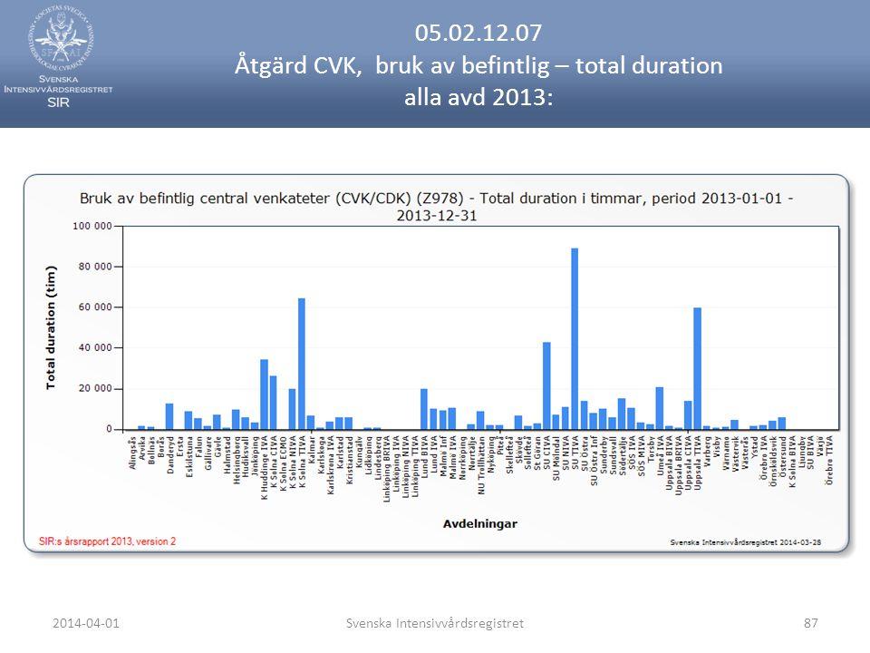 2014-04-01Svenska Intensivvårdsregistret87 05.02.12.07 Åtgärd CVK, bruk av befintlig – total duration alla avd 2013: