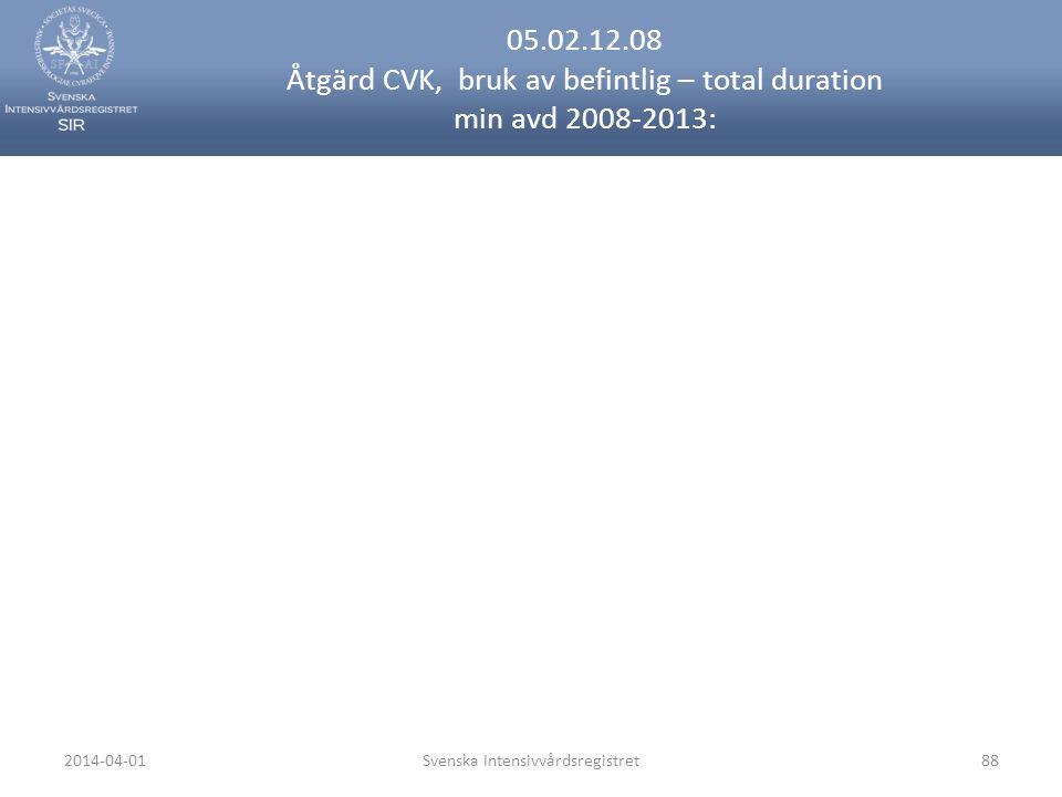 2014-04-01Svenska Intensivvårdsregistret88 05.02.12.08 Åtgärd CVK, bruk av befintlig – total duration min avd 2008-2013: