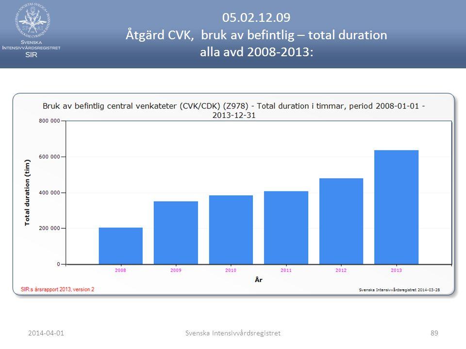 2014-04-01Svenska Intensivvårdsregistret89 05.02.12.09 Åtgärd CVK, bruk av befintlig – total duration alla avd 2008-2013: