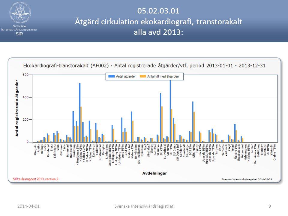 2014-04-01Svenska Intensivvårdsregistret9 05.02.03.01 Åtgärd cirkulation ekokardiografi, transtorakalt alla avd 2013: