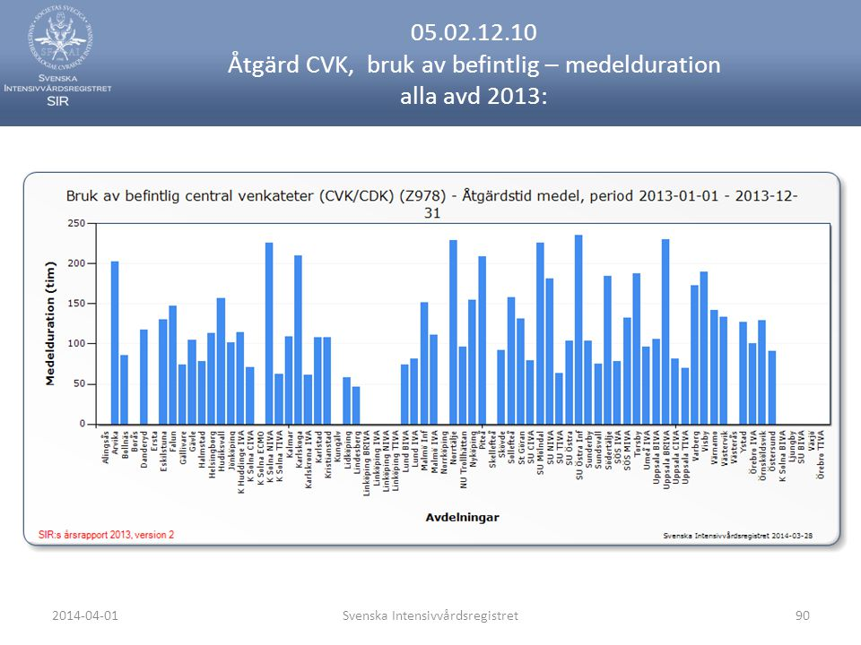 2014-04-01Svenska Intensivvårdsregistret90 05.02.12.10 Åtgärd CVK, bruk av befintlig – medelduration alla avd 2013: