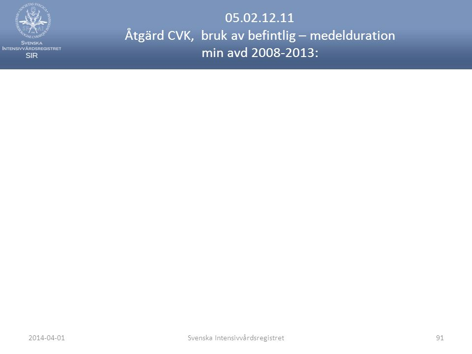 2014-04-01Svenska Intensivvårdsregistret91 05.02.12.11 Åtgärd CVK, bruk av befintlig – medelduration min avd 2008-2013: