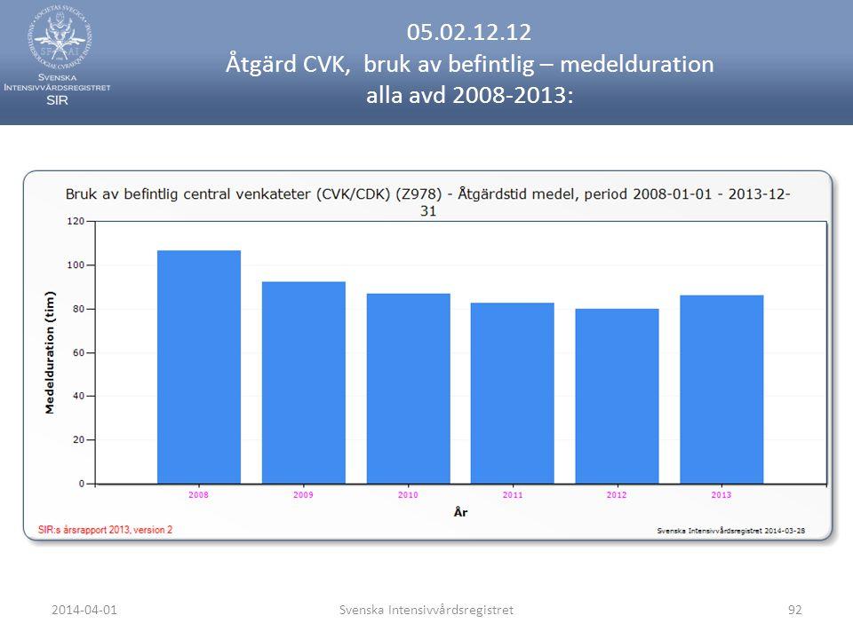 2014-04-01Svenska Intensivvårdsregistret92 05.02.12.12 Åtgärd CVK, bruk av befintlig – medelduration alla avd 2008-2013: