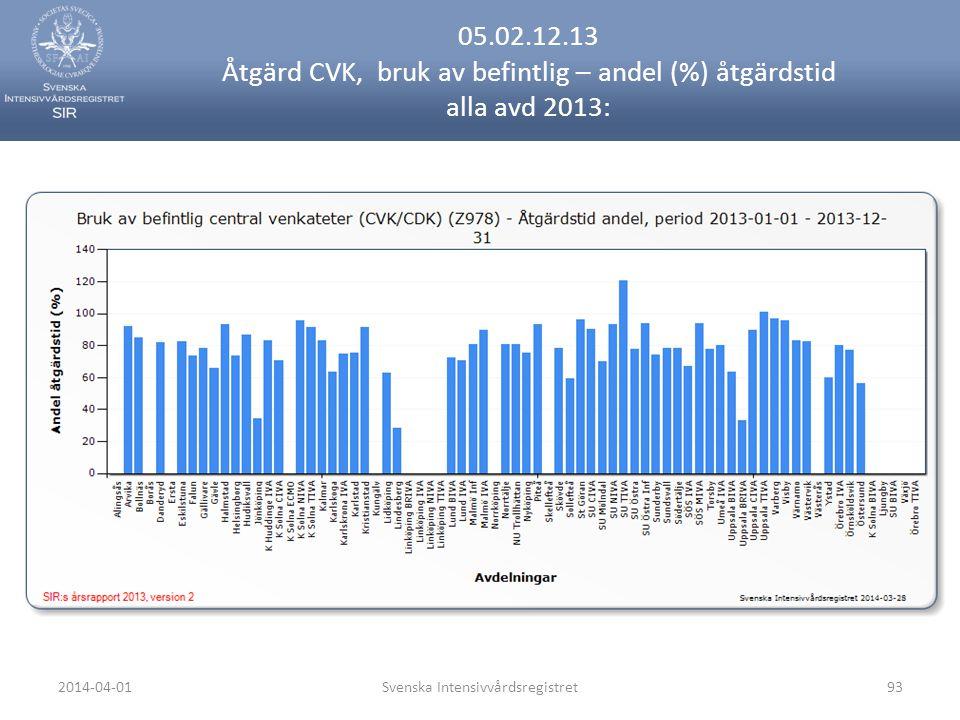 2014-04-01Svenska Intensivvårdsregistret93 05.02.12.13 Åtgärd CVK, bruk av befintlig – andel (%) åtgärdstid alla avd 2013:
