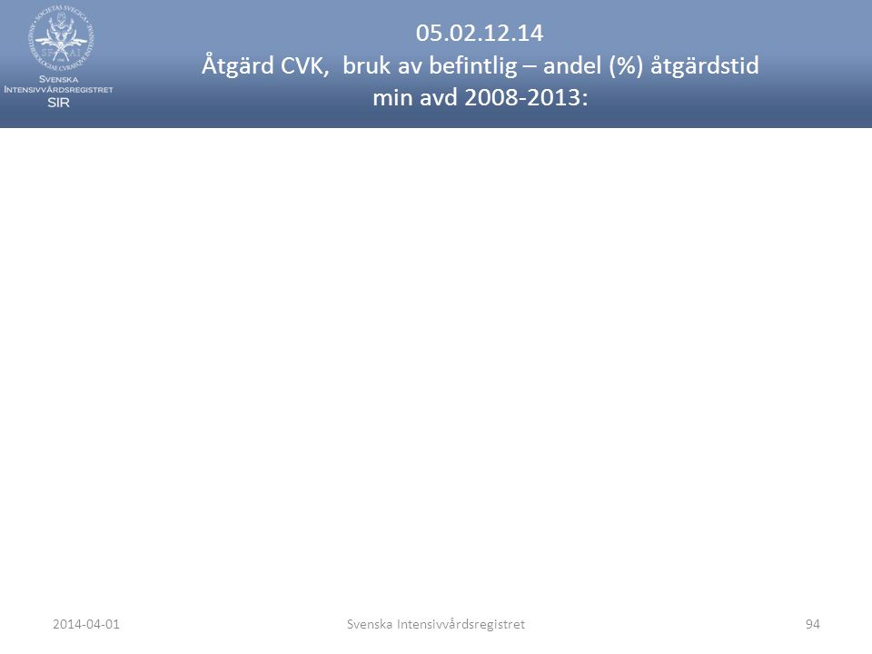 2014-04-01Svenska Intensivvårdsregistret94 05.02.12.14 Åtgärd CVK, bruk av befintlig – andel (%) åtgärdstid min avd 2008-2013: