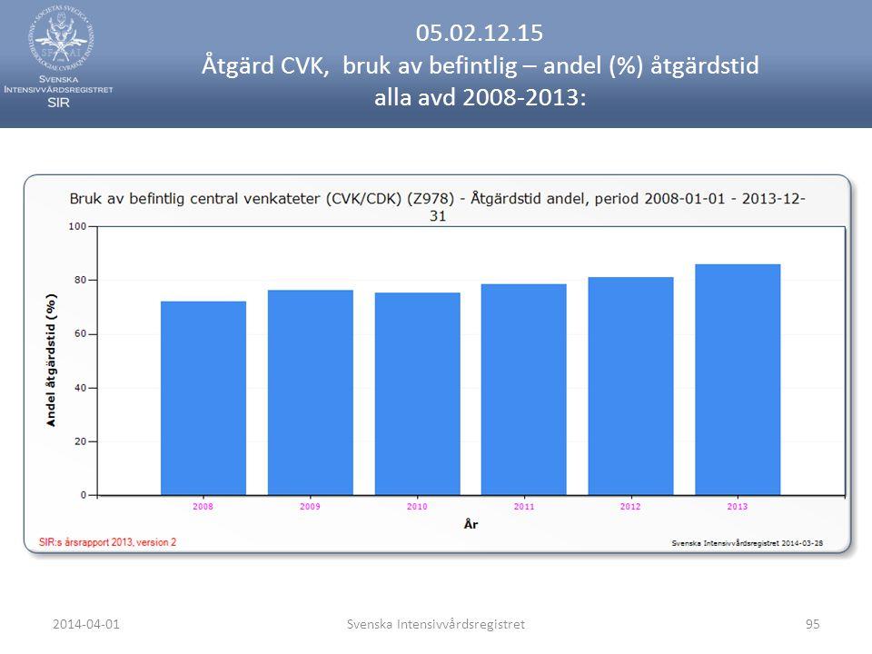 2014-04-01Svenska Intensivvårdsregistret95 05.02.12.15 Åtgärd CVK, bruk av befintlig – andel (%) åtgärdstid alla avd 2008-2013:
