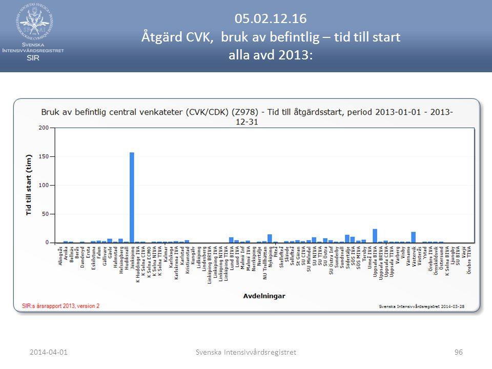 2014-04-01Svenska Intensivvårdsregistret96 05.02.12.16 Åtgärd CVK, bruk av befintlig – tid till start alla avd 2013: