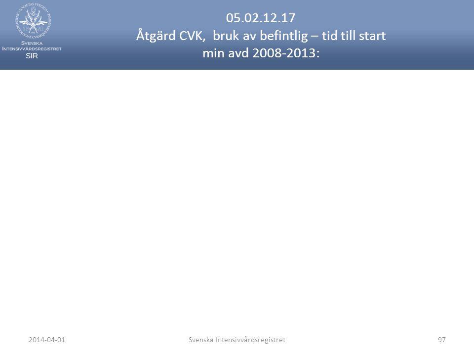 2014-04-01Svenska Intensivvårdsregistret97 05.02.12.17 Åtgärd CVK, bruk av befintlig – tid till start min avd 2008-2013: