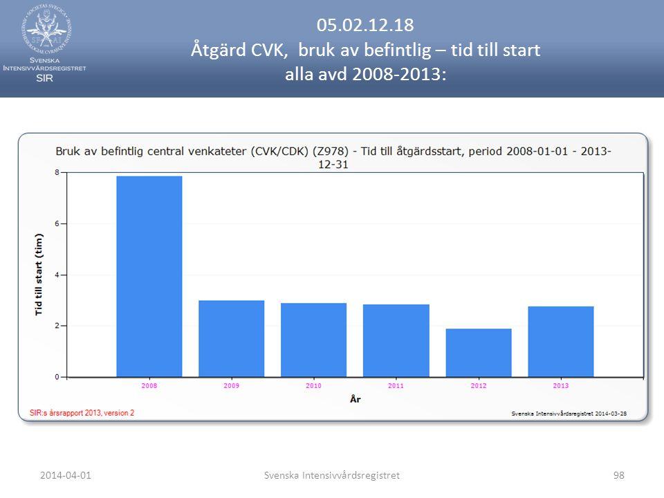 2014-04-01Svenska Intensivvårdsregistret98 05.02.12.18 Åtgärd CVK, bruk av befintlig – tid till start alla avd 2008-2013:
