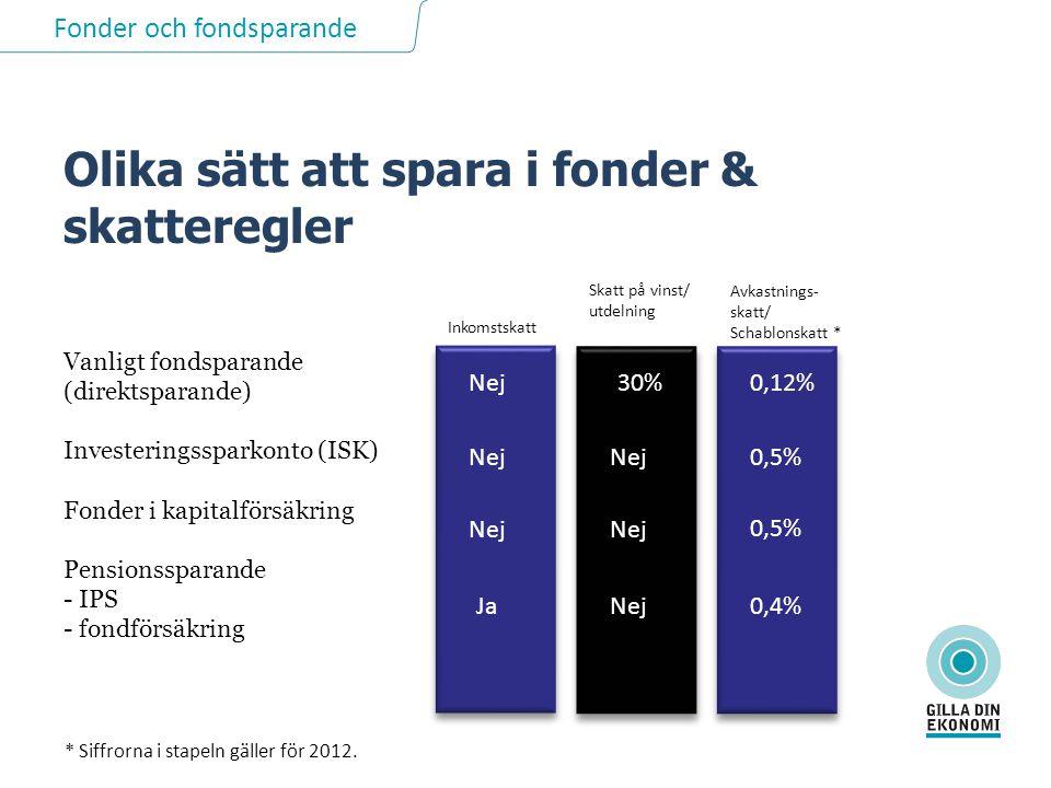 Fonder och fondsparande Vanligt fondsparande (direktsparande) Investeringssparkonto (ISK) Fonder i kapitalförsäkring Pensionssparande - IPS - fondförsäkring Olika sätt att spara i fonder & skatteregler Nej Ja 30% Nej 0,12% 0,5% 0,4% Inkomstskatt Skatt på vinst/ utdelning Avkastnings- skatt/ Schablonskatt * Nej 0,5% * Siffrorna i stapeln gäller för 2012.