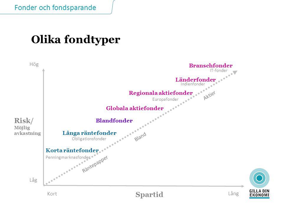 Fonder och fondsparande Avkastning för olika fondtyper 1997-2011 Källa: Morningstar och SCB