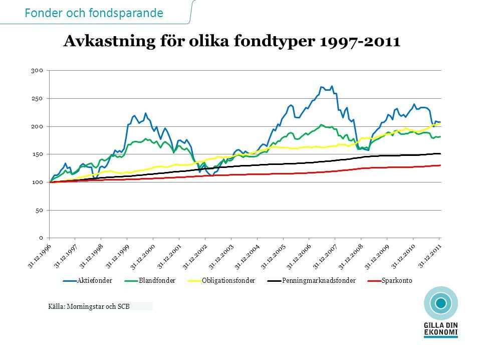 Fonder och fondsparande  Lagen om investeringsfonder – LIF(2004:46)  Finansinspektionens föreskrifter – FFFS 2008:11 Lagar skyddar dina intressen
