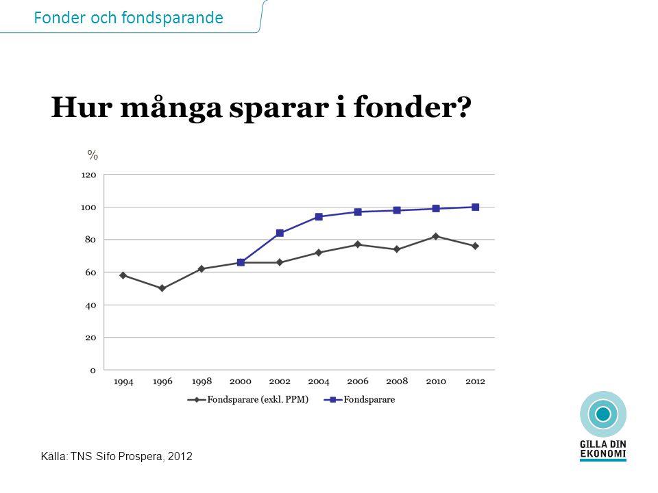 Fonder och fondsparande Hur många sparar i fonder Källa: TNS Sifo Prospera, 2012 %