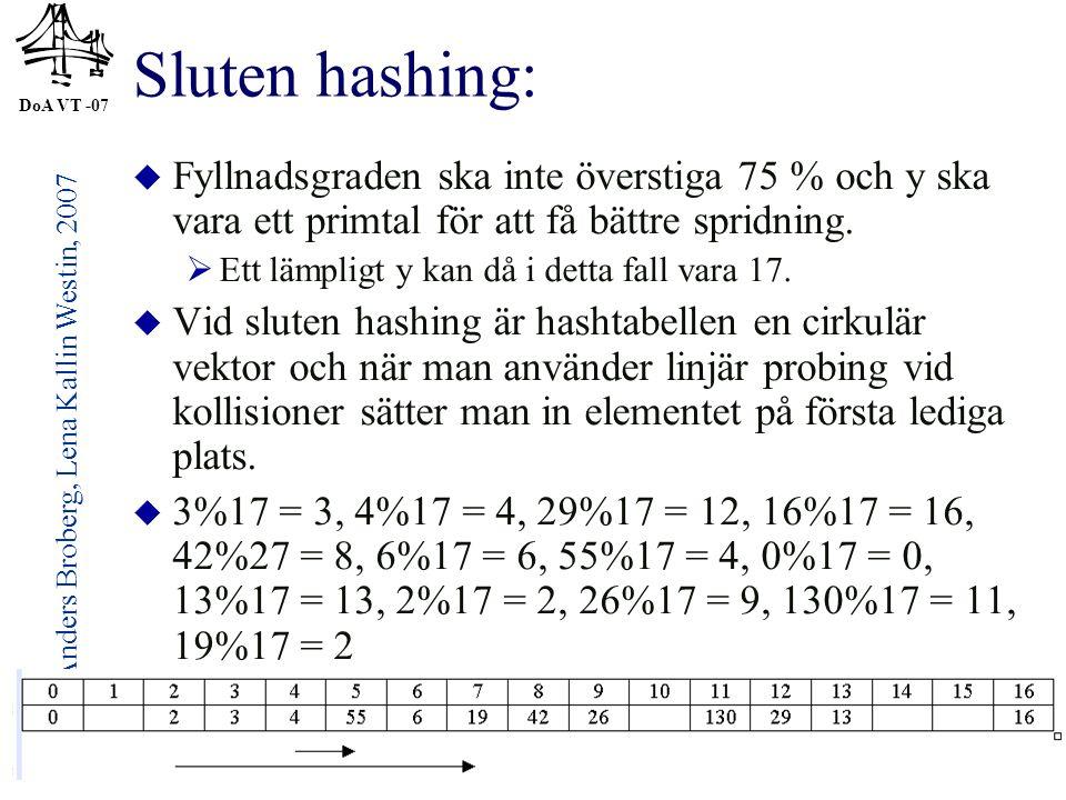 DoA VT -07 © Anders Broberg, Lena Kallin Westin, 2007 32 Sluten hashing:  Fyllnadsgraden ska inte överstiga 75 % och y ska vara ett primtal för att f