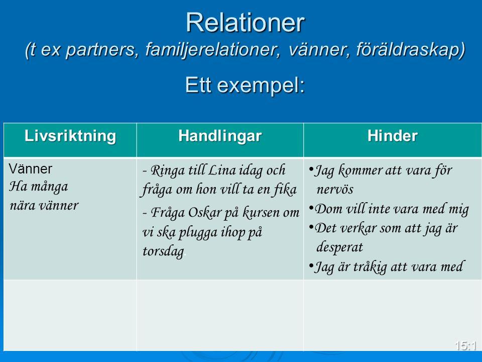 Relationer (t ex partners, familjerelationer, vänner, föräldraskap) Ett exempel: LivsriktningHandlingarHinder Vänner Ha många nära vänner - Ringa till