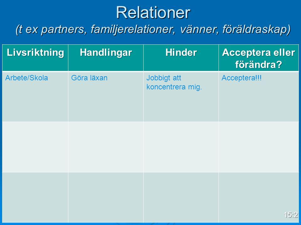 Relationer (t ex partners, familjerelationer, vänner, föräldraskap) LivsriktningHandlingarHinder Acceptera eller förändra? Arbete/SkolaGöra läxanJobbi