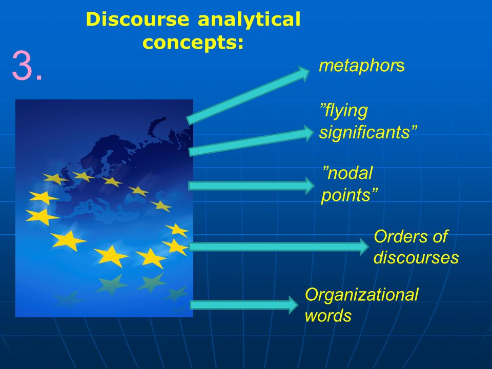 "Discourse analytical concepts: 3. metaphors ""flying significants"" ""nodal points"" Orders of discourses Organizational words"