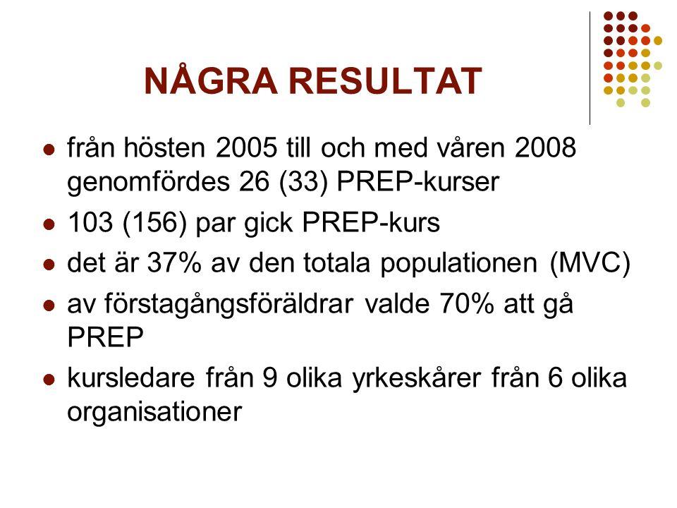 NÅGRA RESULTAT från hösten 2005 till och med våren 2008 genomfördes 26 (33) PREP-kurser 103 (156) par gick PREP-kurs det är 37% av den totala populationen (MVC) av förstagångsföräldrar valde 70% att gå PREP kursledare från 9 olika yrkeskårer från 6 olika organisationer