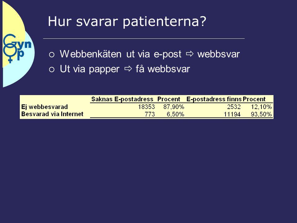 Hur svarar patienterna  Webbenkäten ut via e-post  webbsvar  Ut via papper  få webbsvar
