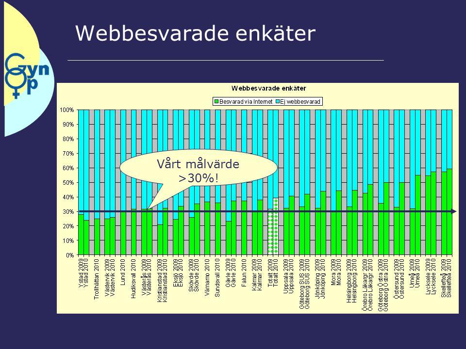 Webbesvarade enkäter Vårt målvärde >30%!