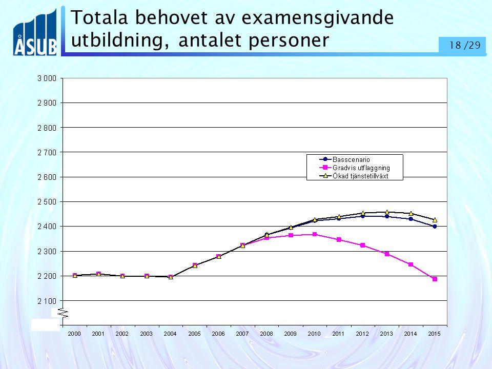 18 /29 Totala behovet av examensgivande utbildning, antalet personer