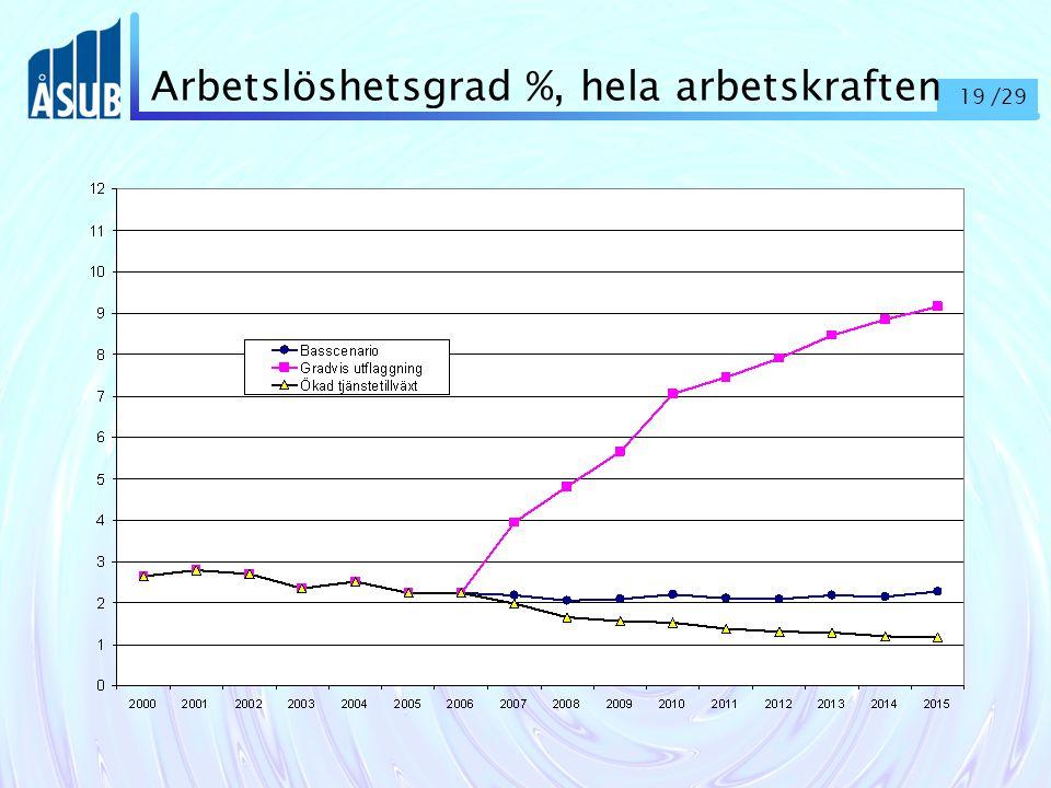19 /29 Arbetslöshetsgrad %, hela arbetskraften